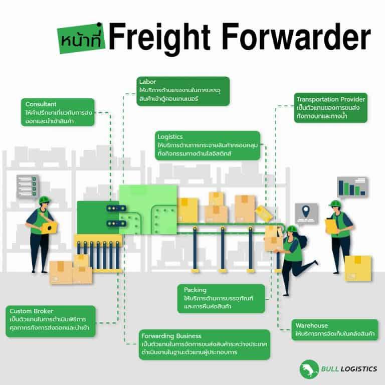 Freight Forwarder นำเข้าสินค้าเป็นง่าย เมื่อใช้ Freight Forwarder Bull Logistics info freight forwarder Freight Forwarder นำเข้าสินค้าเป็นง่าย เมื่อใช้ Freight Forwarder Freight Forwarder Bull Logistics info 768x768